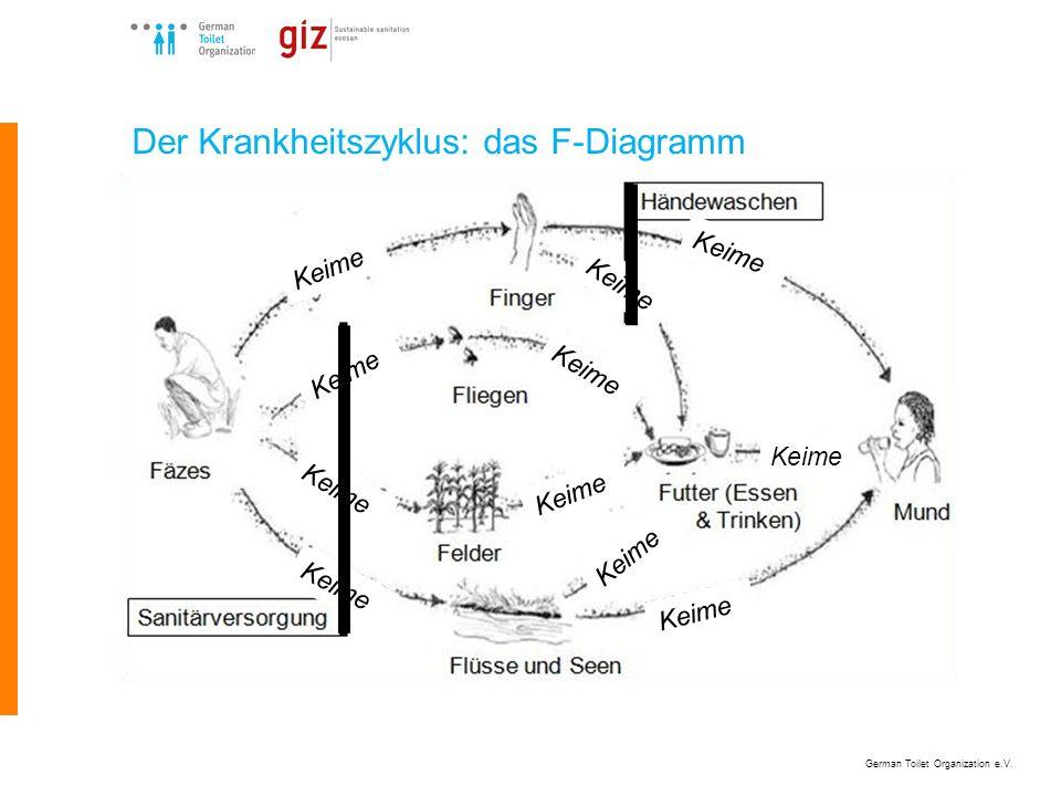Der Krankheitszyklus: das F-Diagramm