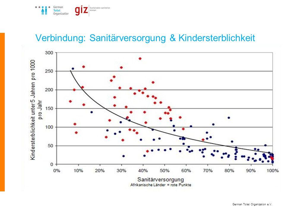 Verbindung: Sanitärversorgung & Kindersterblichkeit