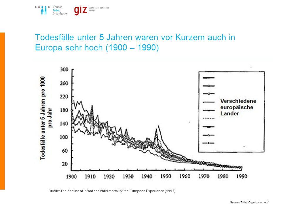 Todesfälle unter 5 Jahren waren vor Kurzem auch in Europa sehr hoch (1900 – 1990)