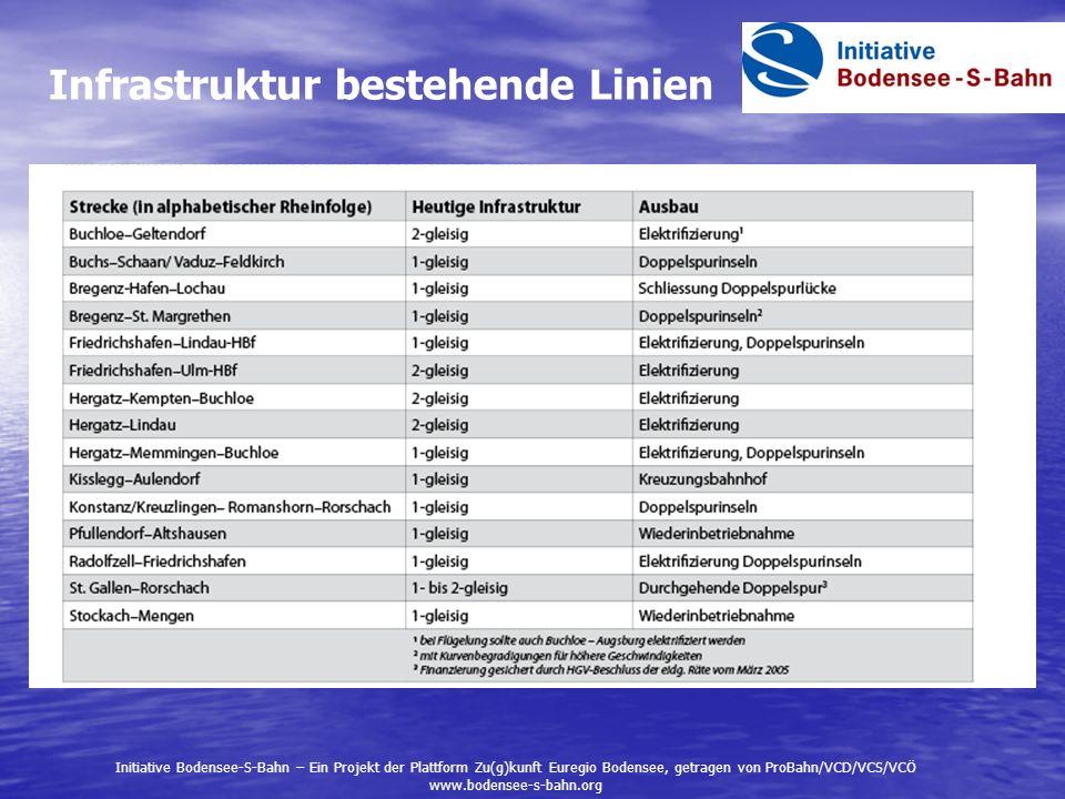 Infrastruktur bestehende Linien