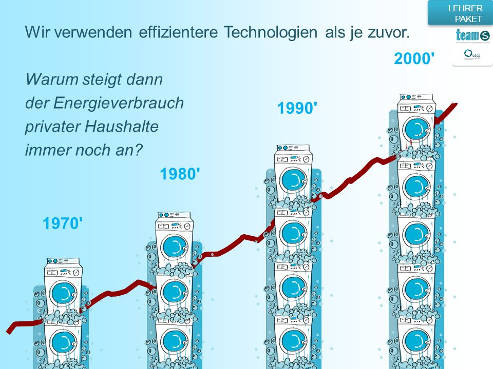 Wir verwenden effizientere Technologien als je zuvor.