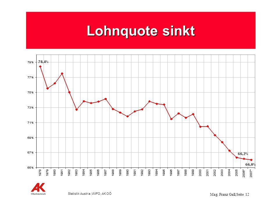 Lohnquote sinkt Statistik Austria ;WIFO, AK OÖ