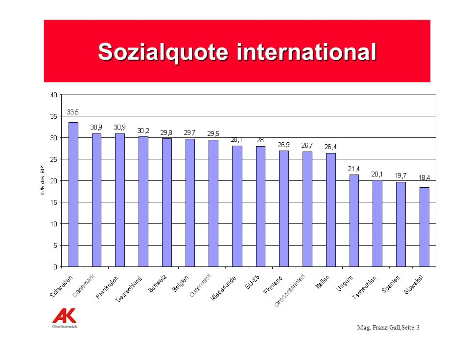 Sozialquote international