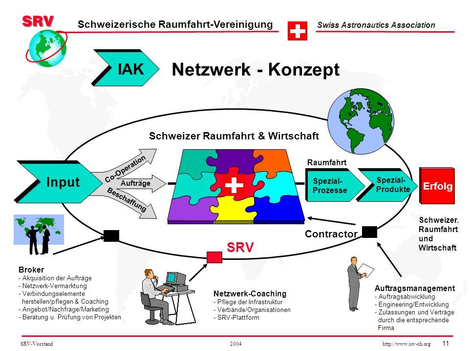 Netzwerk - Konzept IAK Input SRV Schweizer Raumfahrt & Wirtschaft