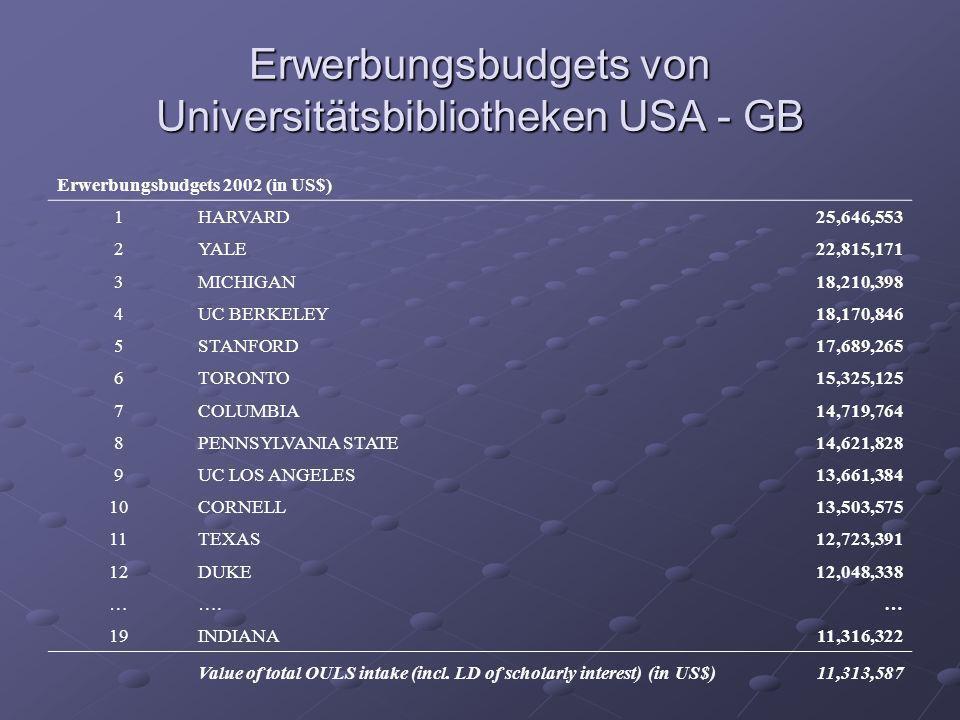 Erwerbungsbudgets von Universitätsbibliotheken USA - GB