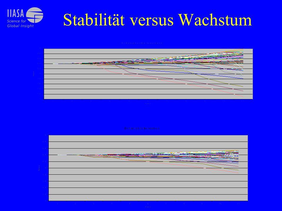 Stabilität versus Wachstum