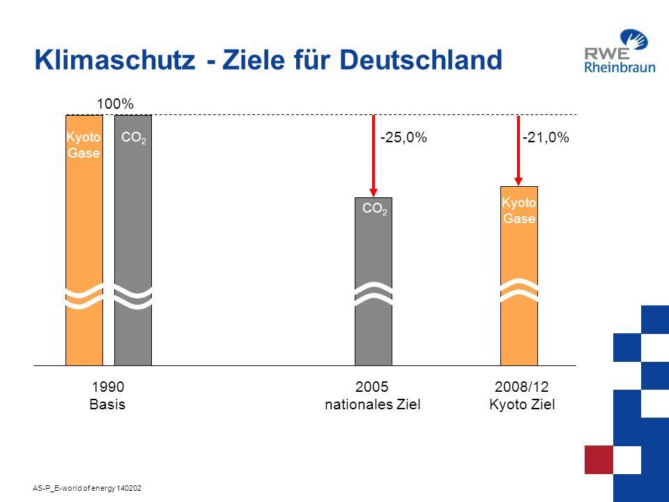 Klimaschutz - Ziele für Deutschland