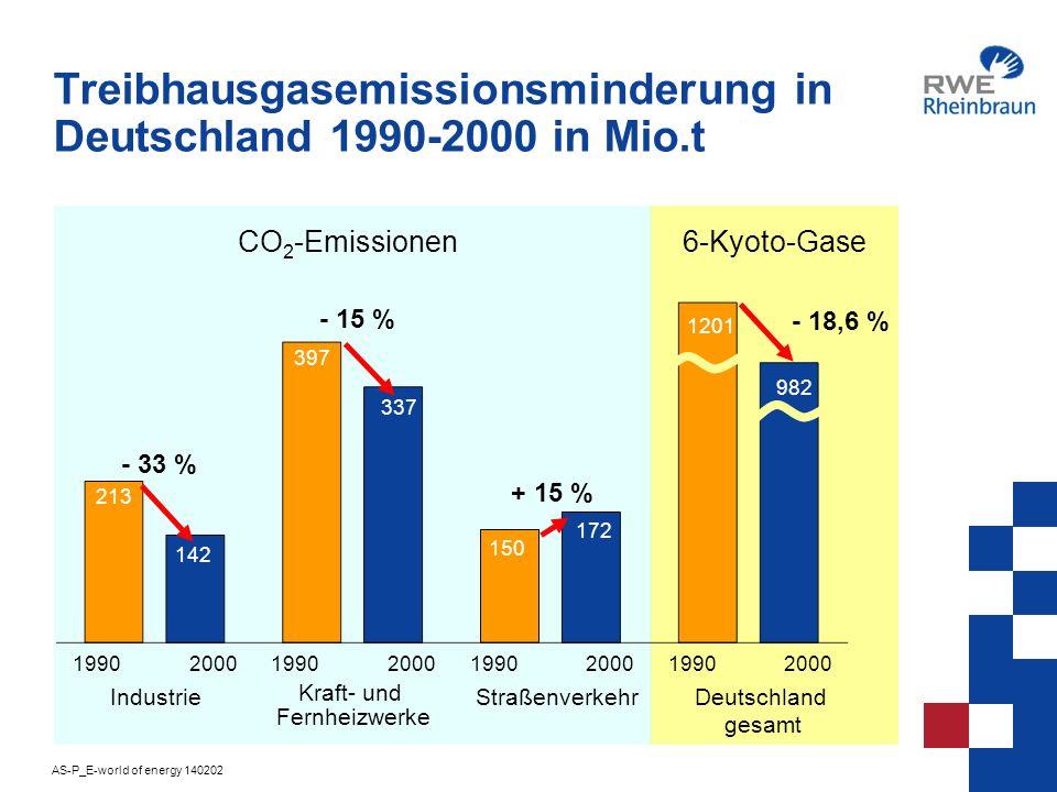 Treibhausgasemissionsminderung in Deutschland 1990-2000 in Mio.t