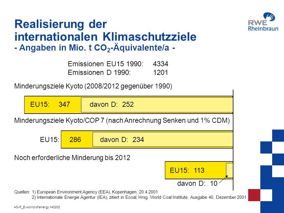 Realisierung der internationalen Klimaschutzziele - Angaben in Mio