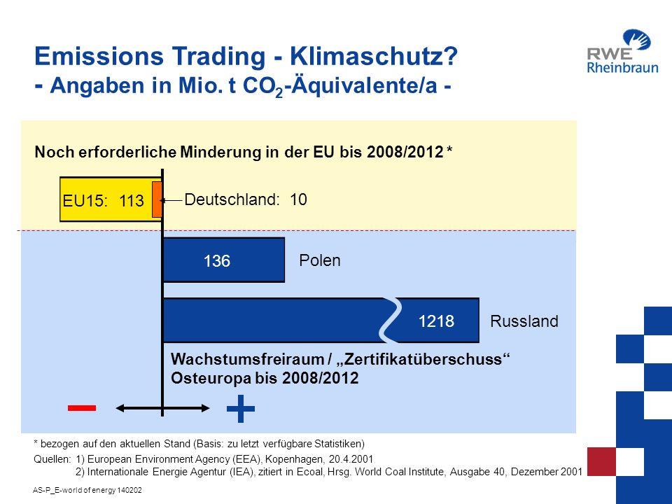 Emissions Trading - Klimaschutz. - Angaben in Mio