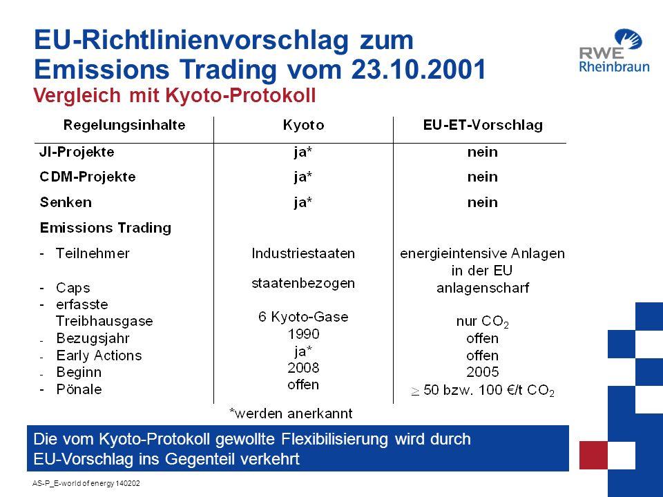 EU-Richtlinienvorschlag zum Emissions Trading vom 23. 10