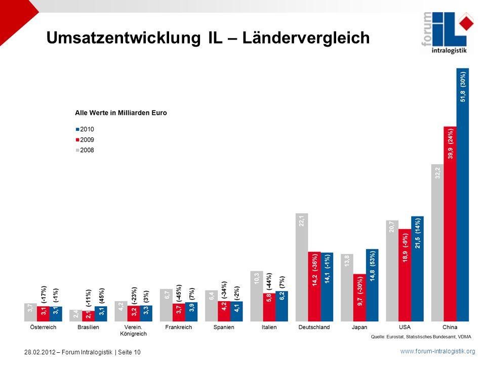 Umsatzentwicklung IL – Ländervergleich
