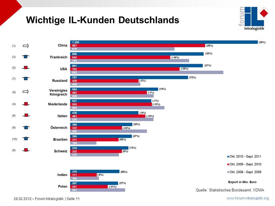Wichtige IL-Kunden Deutschlands