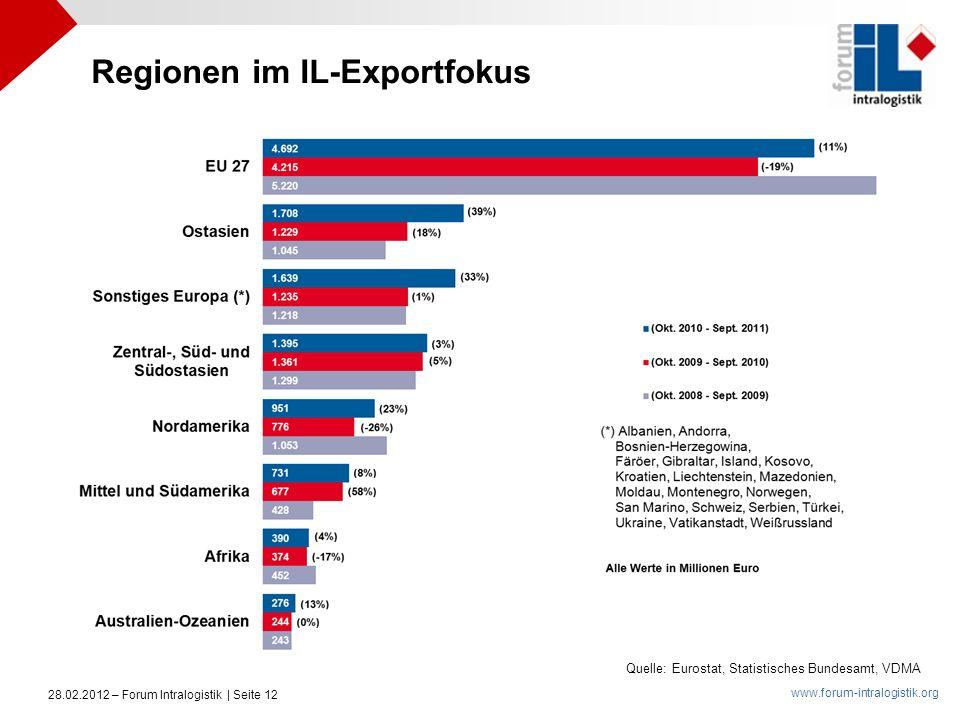 Regionen im IL-Exportfokus