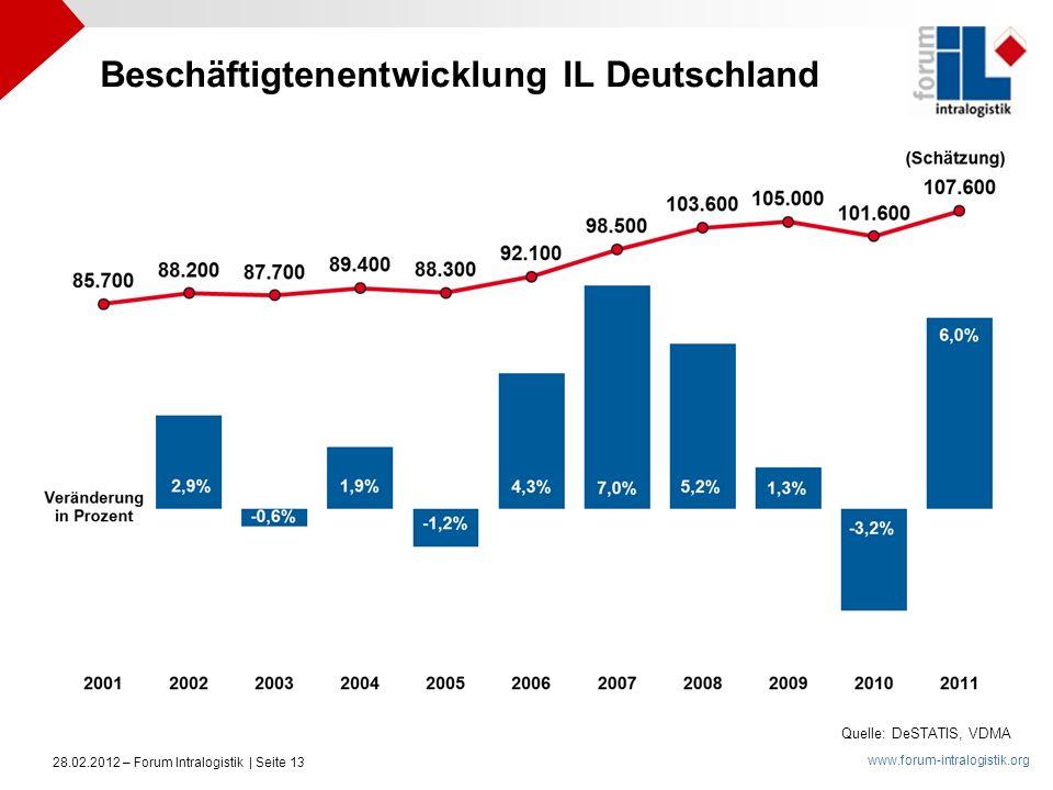Beschäftigtenentwicklung IL Deutschland