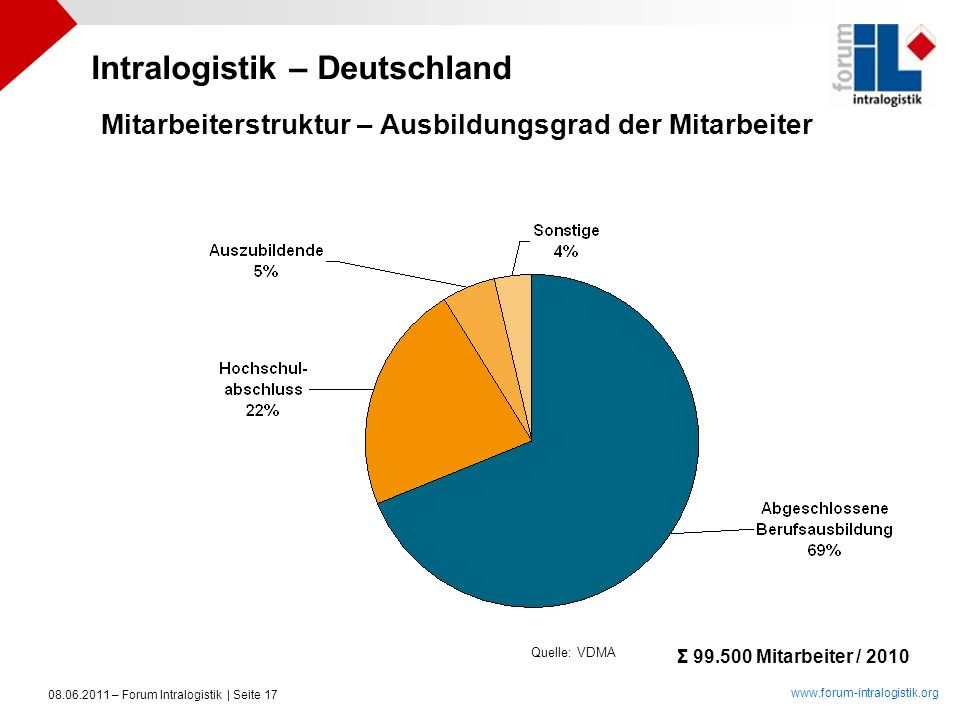 Intralogistik – Deutschland