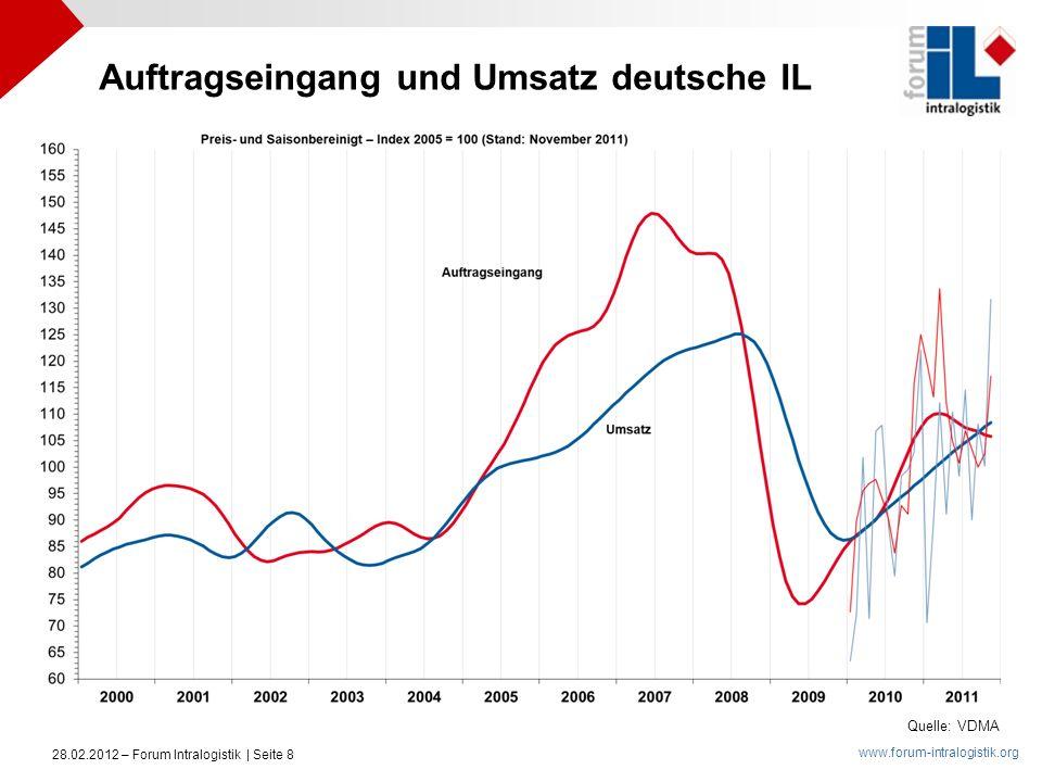 Auftragseingang und Umsatz deutsche IL