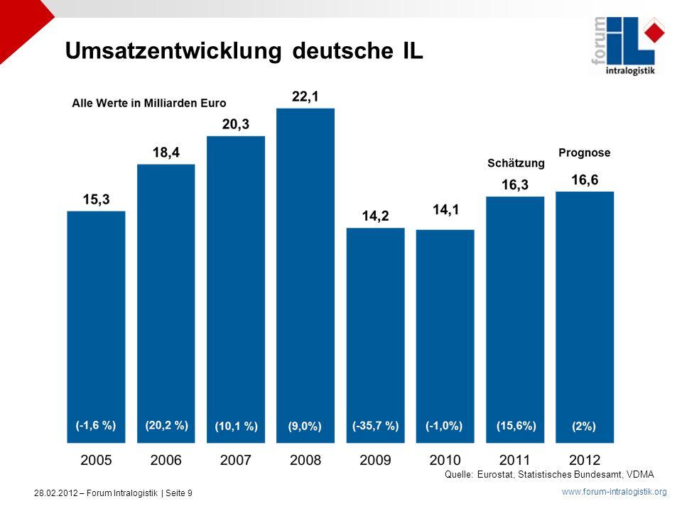 Umsatzentwicklung deutsche IL