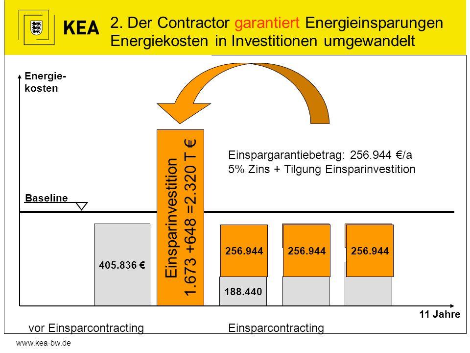 Einsparinvestition 1.673 +648 =2.320 T €