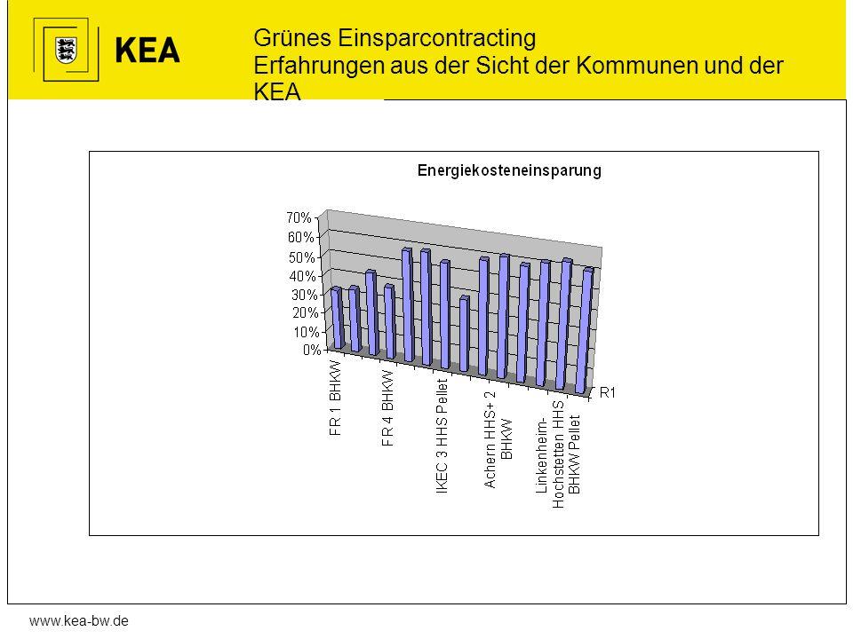 Grünes Einsparcontracting Erfahrungen aus der Sicht der Kommunen und der KEA