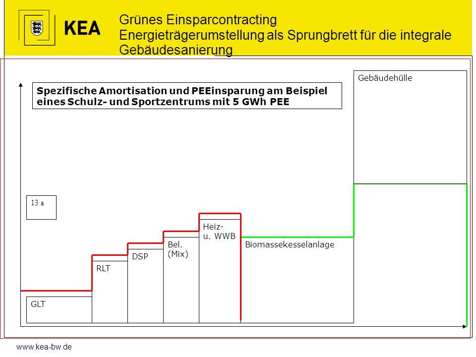 Grünes Einsparcontracting Energieträgerumstellung als Sprungbrett für die integrale Gebäudesanierung