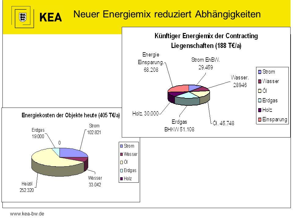 Neuer Energiemix reduziert Abhängigkeiten