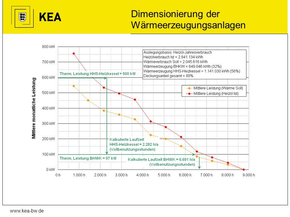 Dimensionierung der Wärmeerzeugungsanlagen