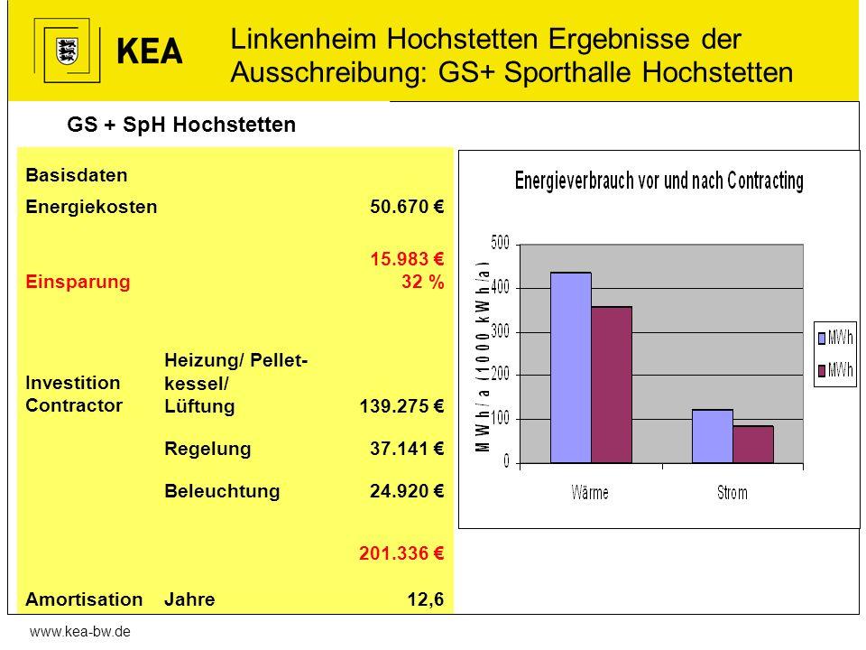 Linkenheim Hochstetten Ergebnisse der Ausschreibung: GS+ Sporthalle Hochstetten