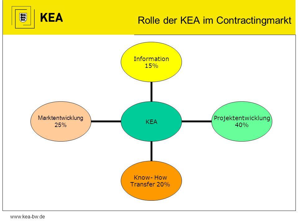 Rolle der KEA im Contractingmarkt