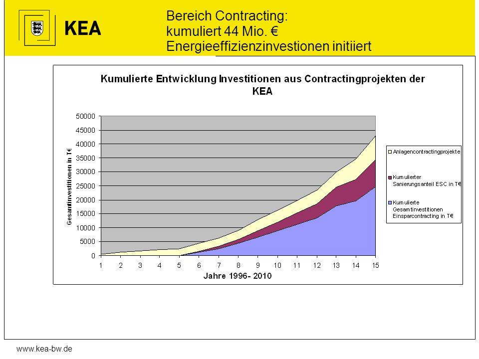 Bereich Contracting: kumuliert 44 Mio