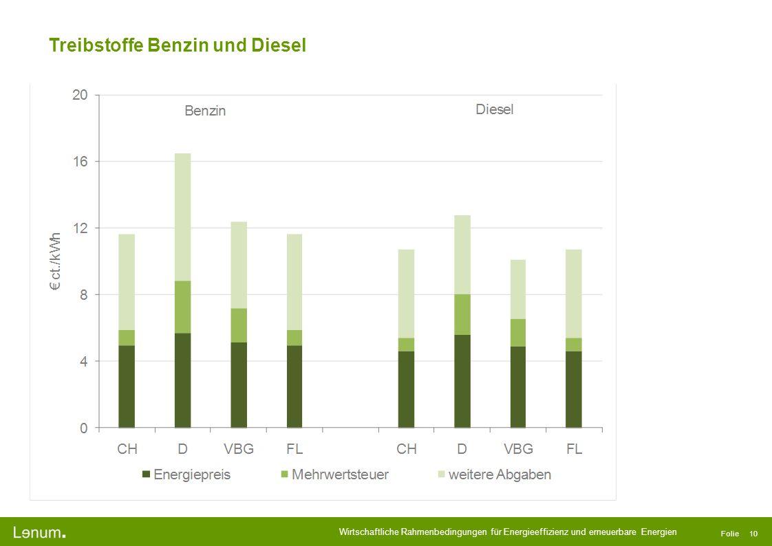 Treibstoffe Benzin und Diesel