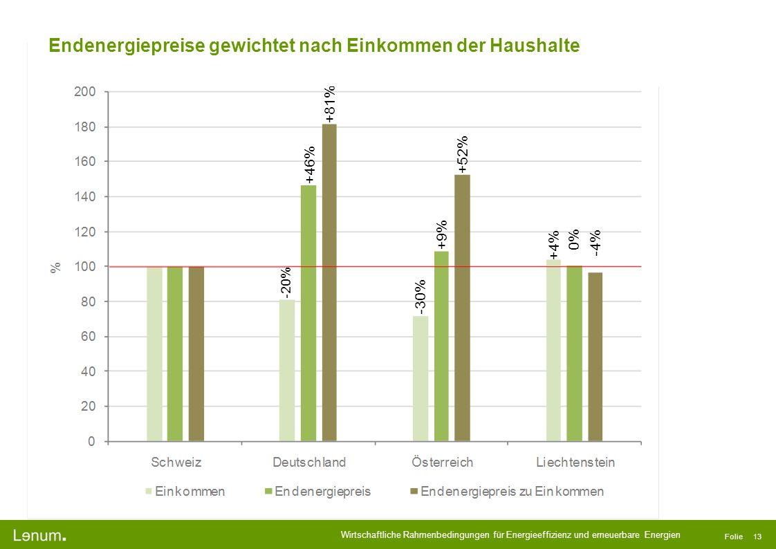 Endenergiepreise gewichtet nach Einkommen der Haushalte