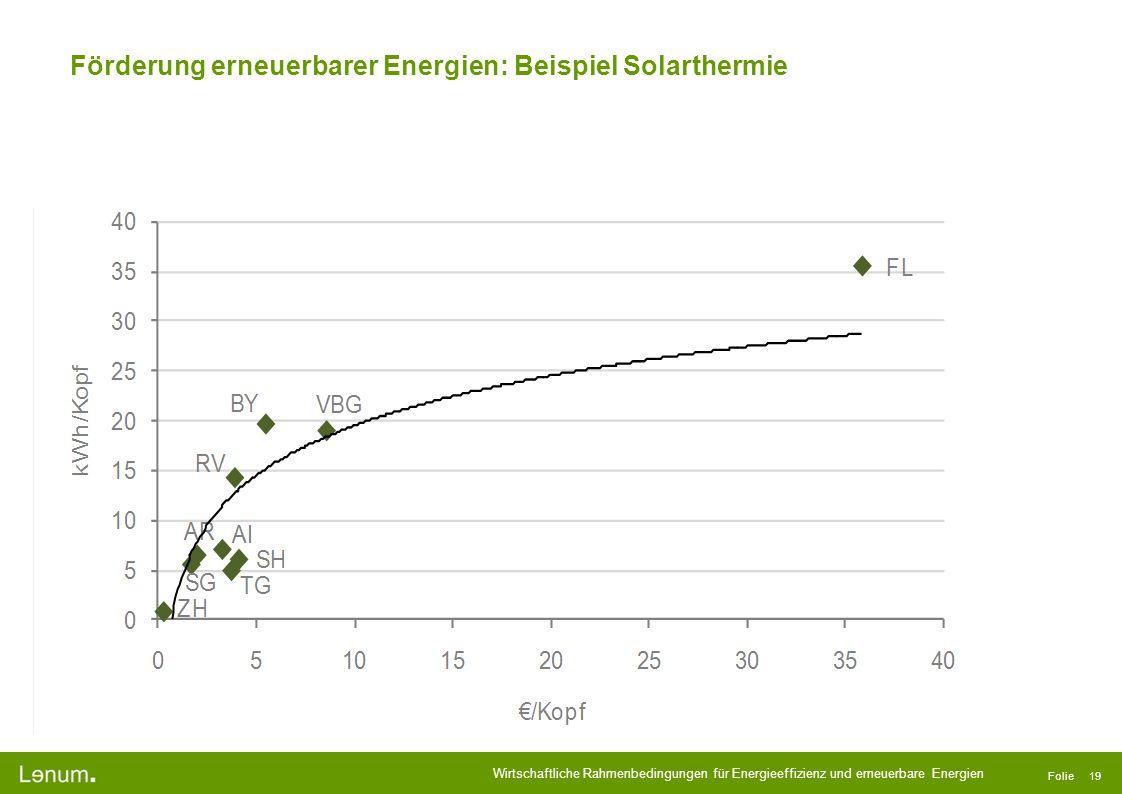 Förderung erneuerbarer Energien: Beispiel Solarthermie