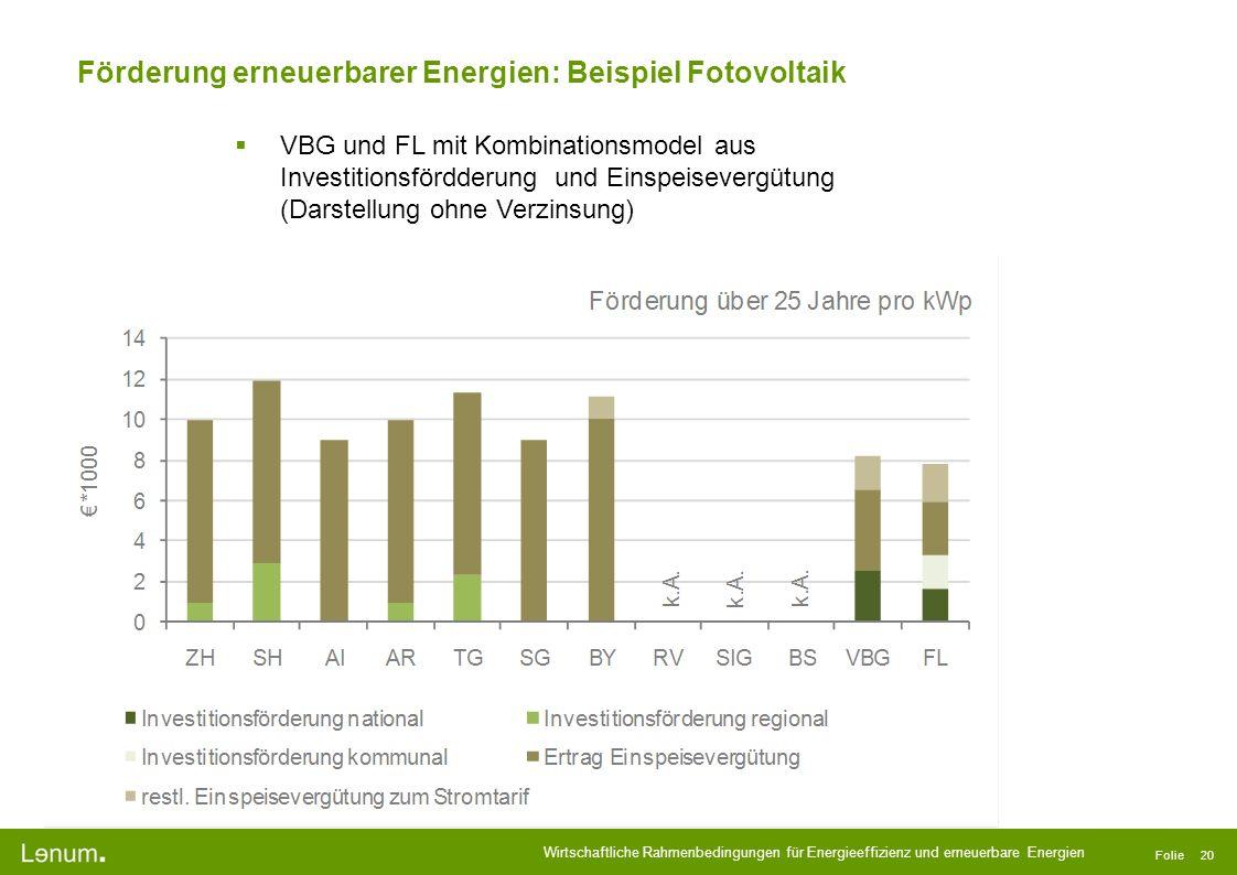 Förderung erneuerbarer Energien: Beispiel Fotovoltaik