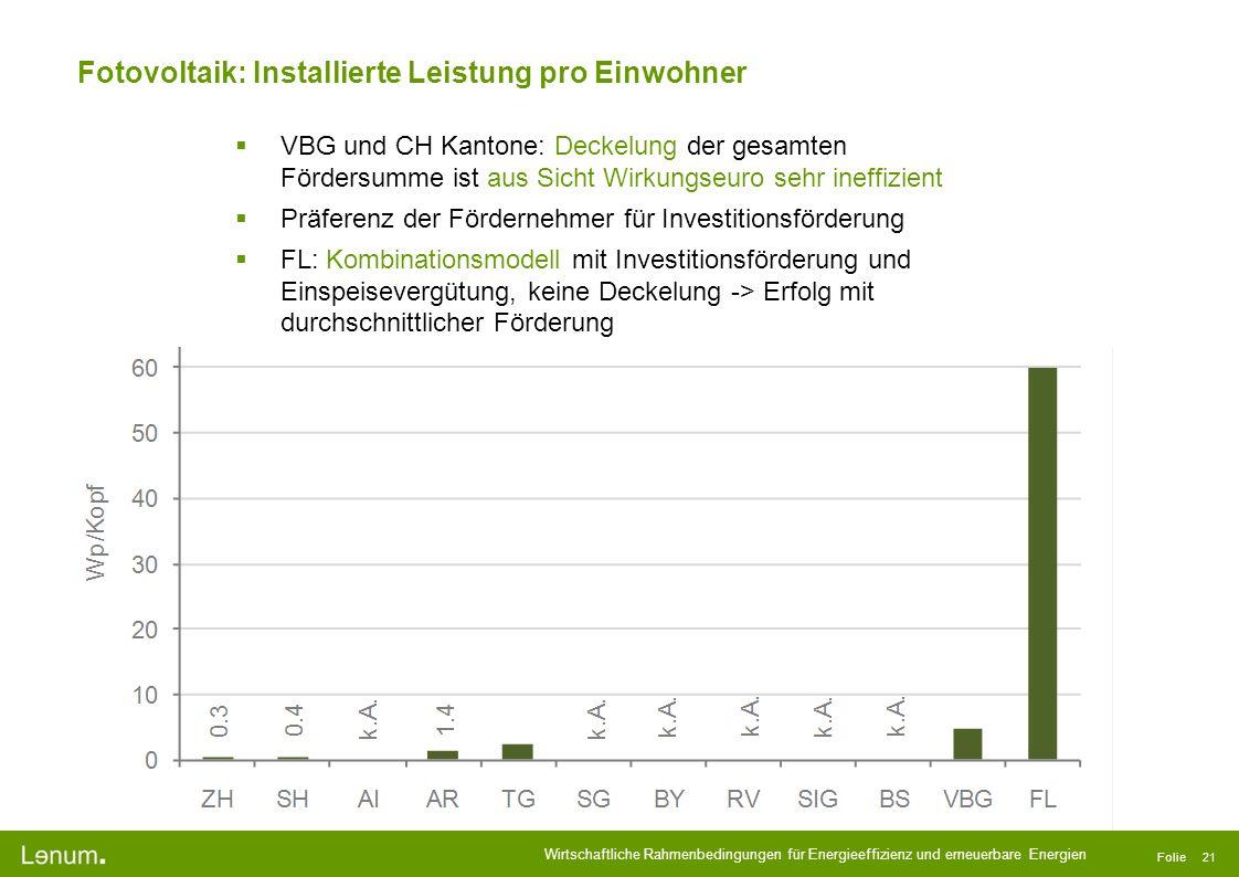 Fotovoltaik: Installierte Leistung pro Einwohner