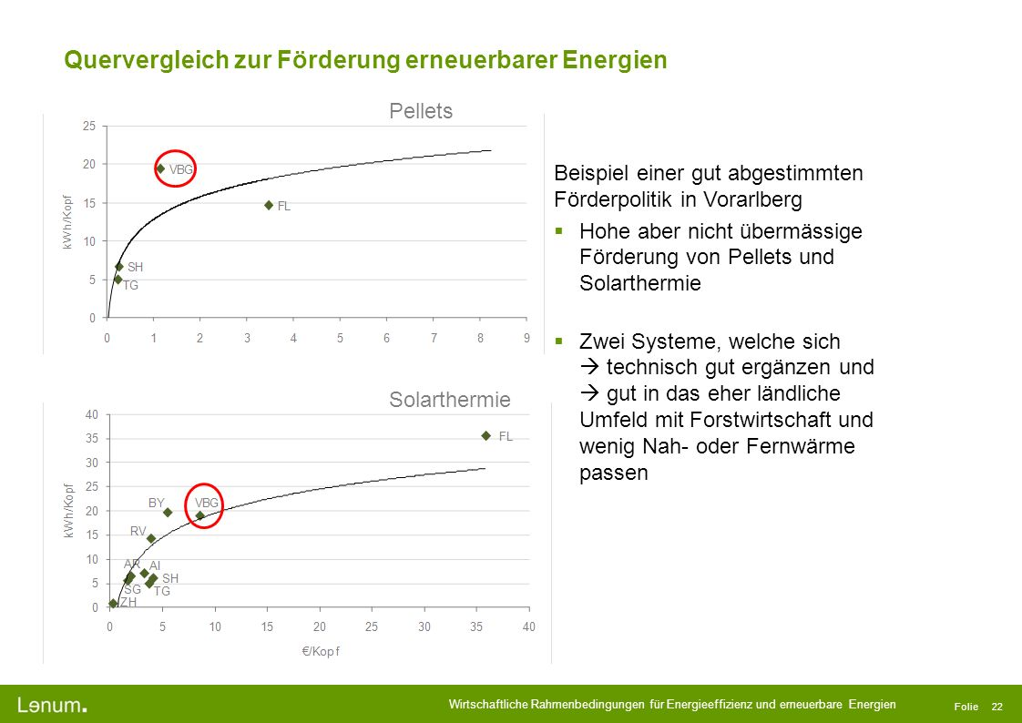 Quervergleich zur Förderung erneuerbarer Energien