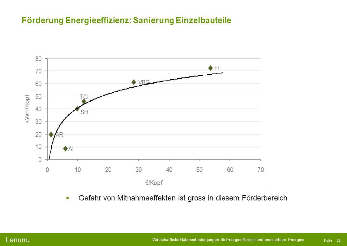 Förderung Energieeffizienz: Sanierung Einzelbauteile