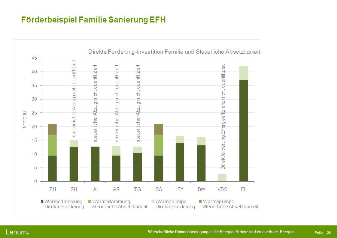 Förderbeispiel Familie Sanierung EFH