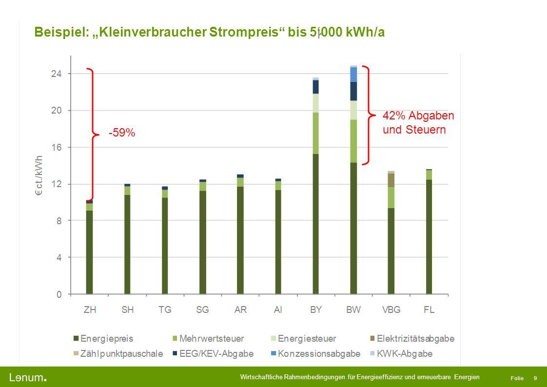 """Beispiel: """"Kleinverbraucher Strompreis bis 5'000 kWh/a"""