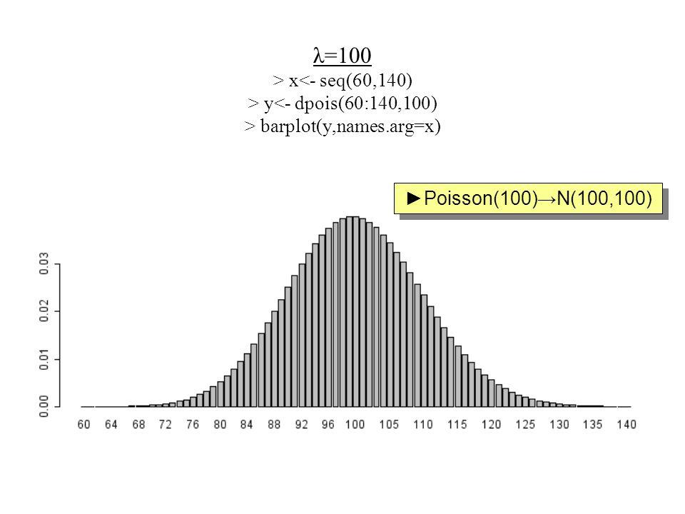λ=100 > x<- seq(60,140) > y<- dpois(60:140,100) > barplot(y,names.arg=x)