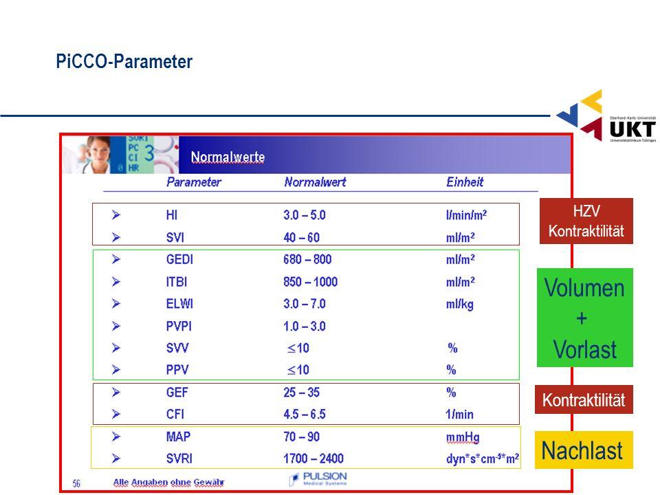 Volumen + Vorlast Nachlast PiCCO-Parameter Kontraktilität