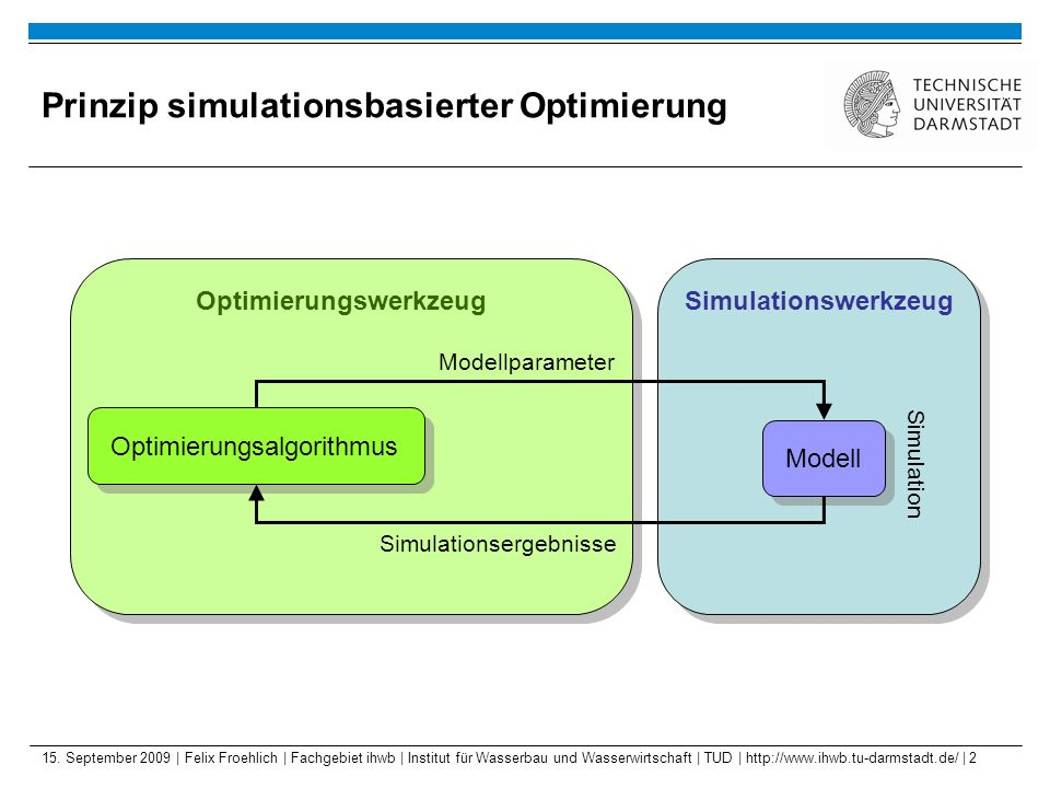 Prinzip simulationsbasierter Optimierung