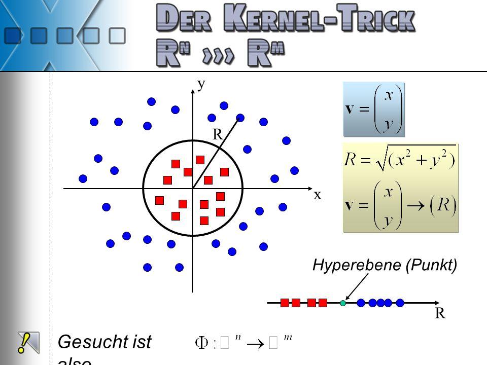 x y R Hyperebene (Punkt) R Gesucht ist also