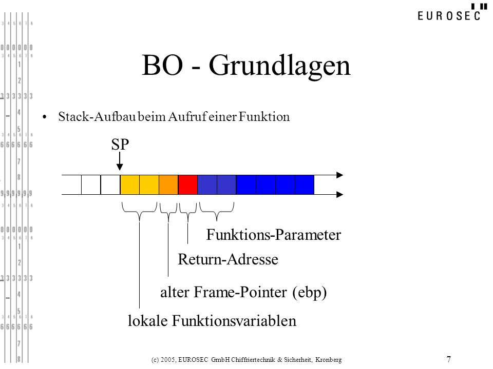 BO - Grundlagen lokale Funktionsvariablen SP alter Frame-Pointer (ebp)