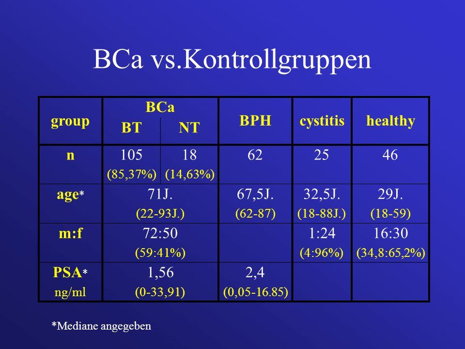 BCa vs.Kontrollgruppen