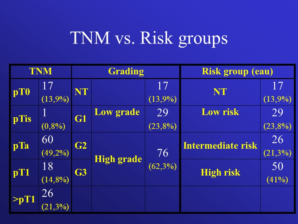 TNM vs. Risk groups 17 1 29 60 76 26 18 50 TNM Grading