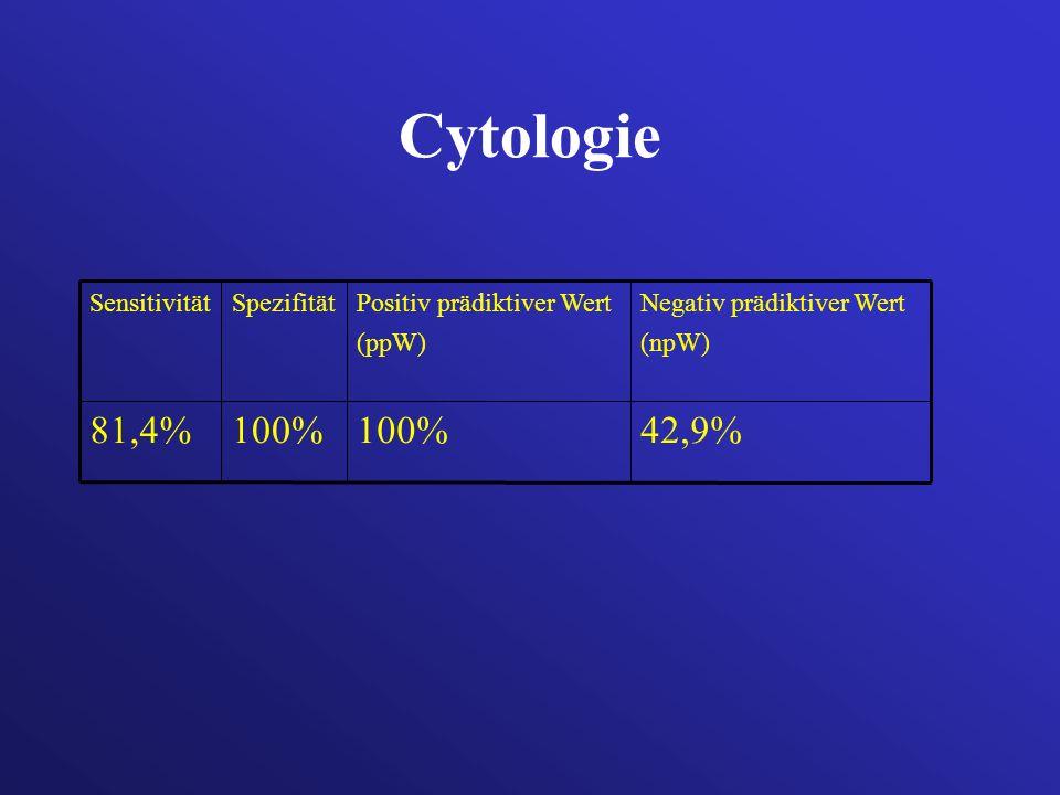 Cytologie 42,9% 100% 81,4% Negativ prädiktiver Wert (npW)