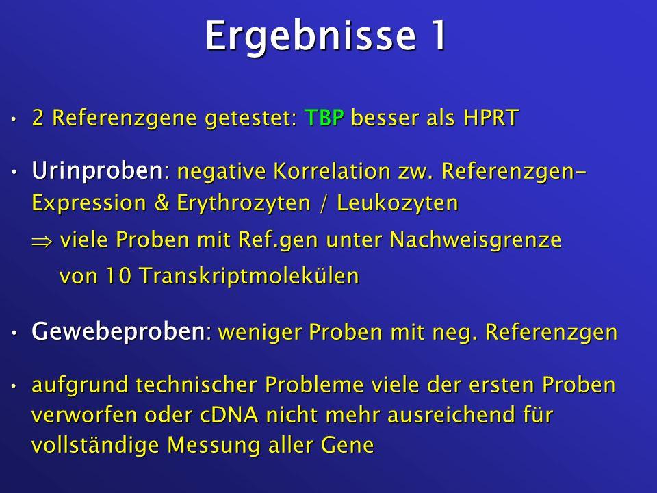 Ergebnisse 1 2 Referenzgene getestet: TBP besser als HPRT. Urinproben: negative Korrelation zw. Referenzgen- Expression & Erythrozyten / Leukozyten.