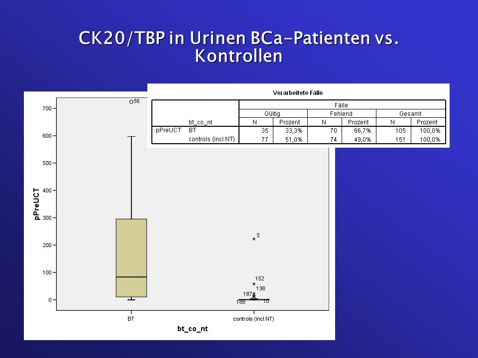 CK20/TBP in Urinen BCa-Patienten vs. Kontrollen