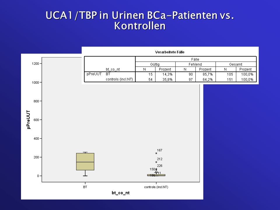 UCA1/TBP in Urinen BCa-Patienten vs. Kontrollen